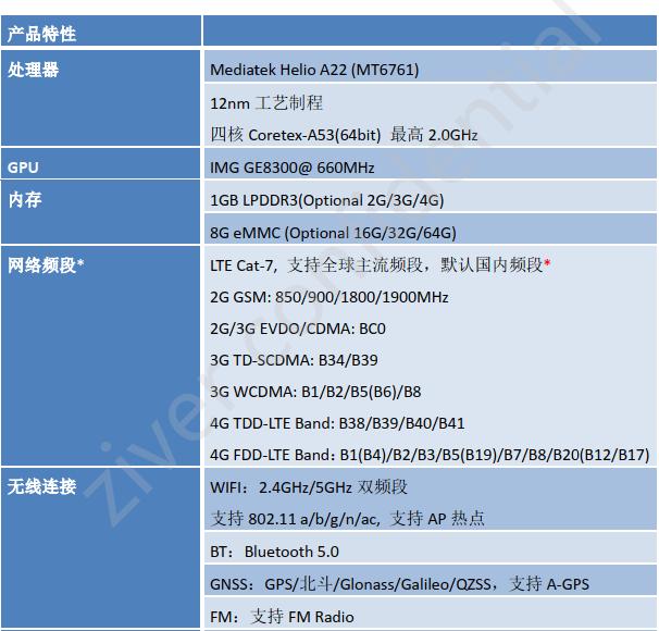 ZM65A(MTK6761)bobgame核心板参数