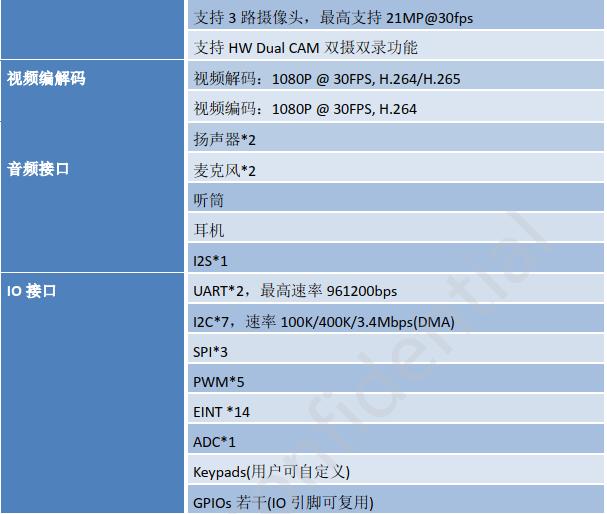 ZM65A(MTK6761)bobgame核心板参数详情