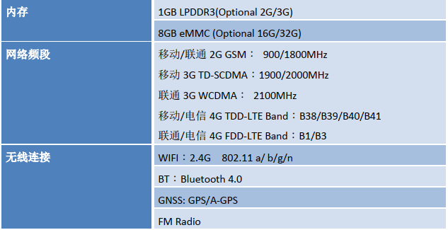 ZM358D(MT6737)核心板网络配置