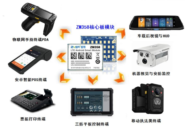ZM358D(MT6737)应用领域