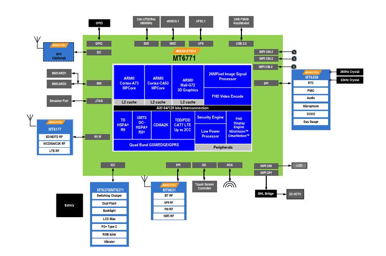 MTK6771核心板连接图