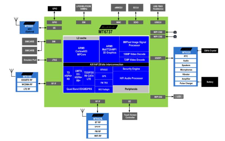 MTK6737核心板接口