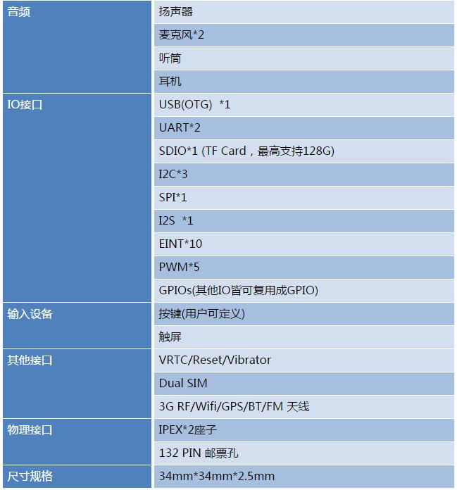 MTK6580核心板特性