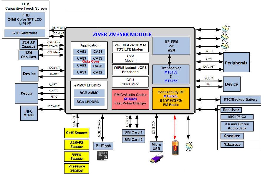 MTK6753核心板框架图