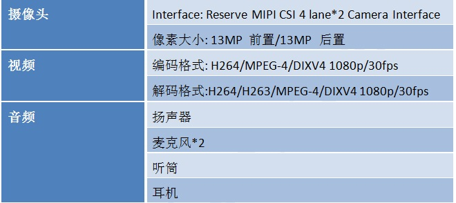 MTK6739核心板特性图5