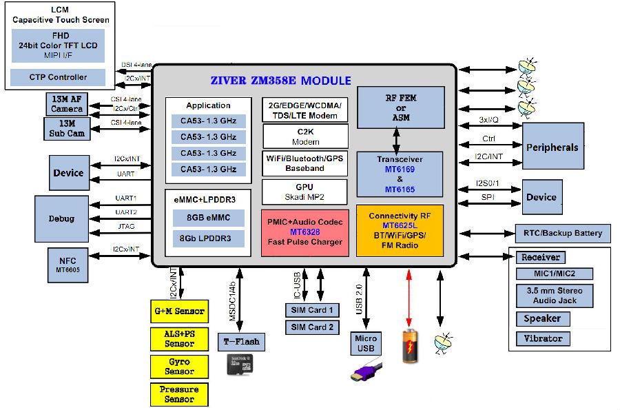 MTK6739核心板